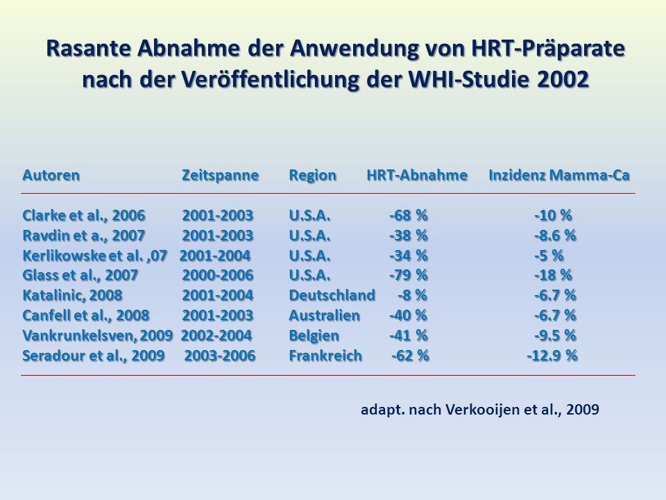 Rasante Abnahme der Anwendung von HRT-Präparate nach der Veröffentlichung der WHI-Studie 2002 Autoren ZeitspanneRegion HRT-AbnahmeInzidenz Mamma-Ca Clarke et al., 2006 2001-2003U.S.A.