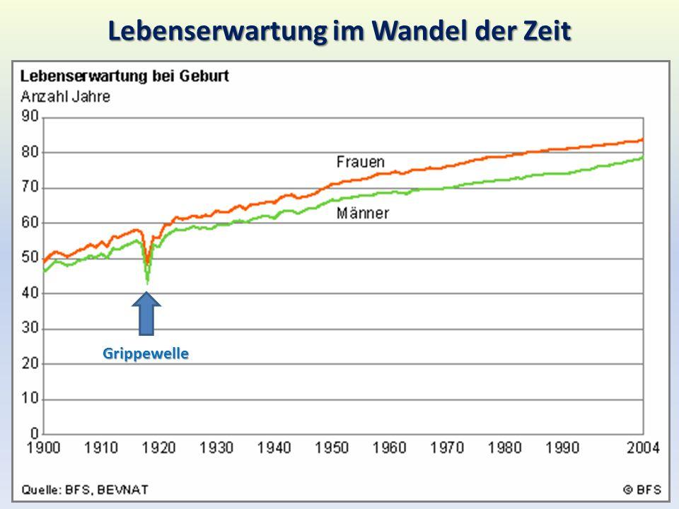 Lebenserwartung im Wandel der Zeit Grippewelle