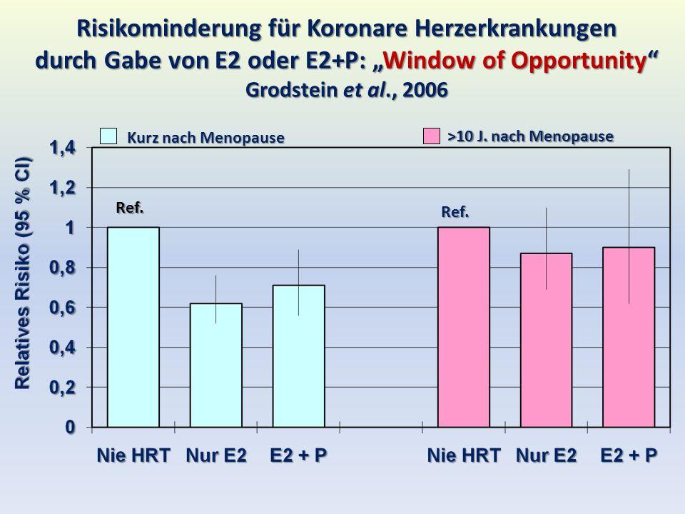 Risikominderung für Koronare Herzerkrankungen durch Gabe von E2 oder E2+P: Window of Opportunity Grodstein et al., 2006 Ref. Ref. Kurz nach Menopause