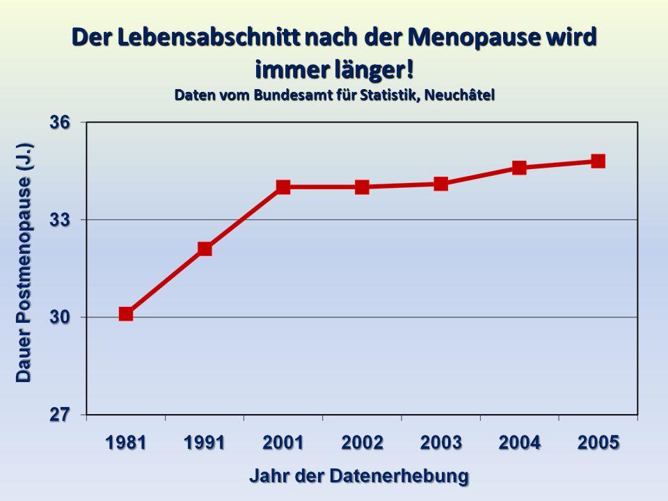 Der Lebensabschnitt nach der Menopause wird immer länger! Daten vom Bundesamt für Statistik, Neuchâtel
