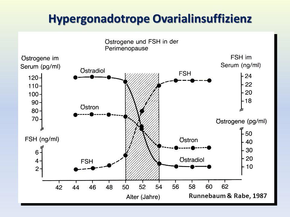 Hypergonadotrope Ovarialinsuffizienz Runnebaum & Rabe, 1987