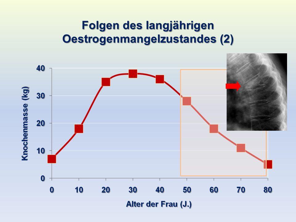 Folgen des Langjährigen Oestrogenmangelzustandes (3) Männer high risk intermediate risk low risk RR für Koronare Herzerkrankungen steigt ab der Menopause schneller an… Frauen ~8 low risk high risk Intermediate risk