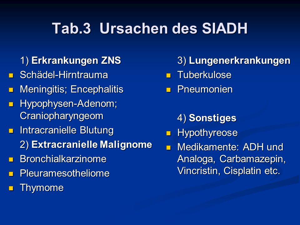Tab.3 Ursachen des SIADH 1) Erkrankungen ZNS Schädel-Hirntrauma Schädel-Hirntrauma Meningitis; Encephalitis Meningitis; Encephalitis Hypophysen-Adenom