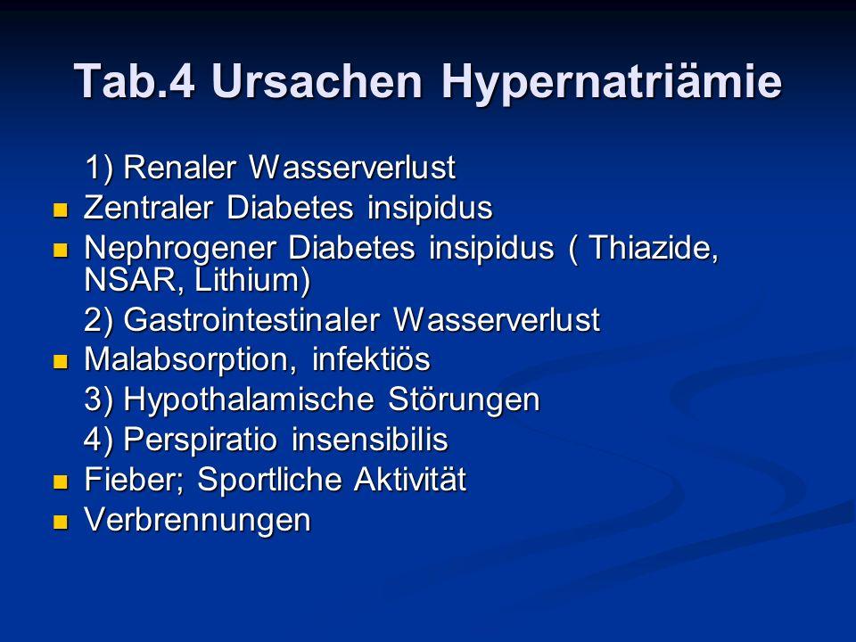 Tab.4 Ursachen Hypernatriämie 1) Renaler Wasserverlust Zentraler Diabetes insipidus Zentraler Diabetes insipidus Nephrogener Diabetes insipidus ( Thia