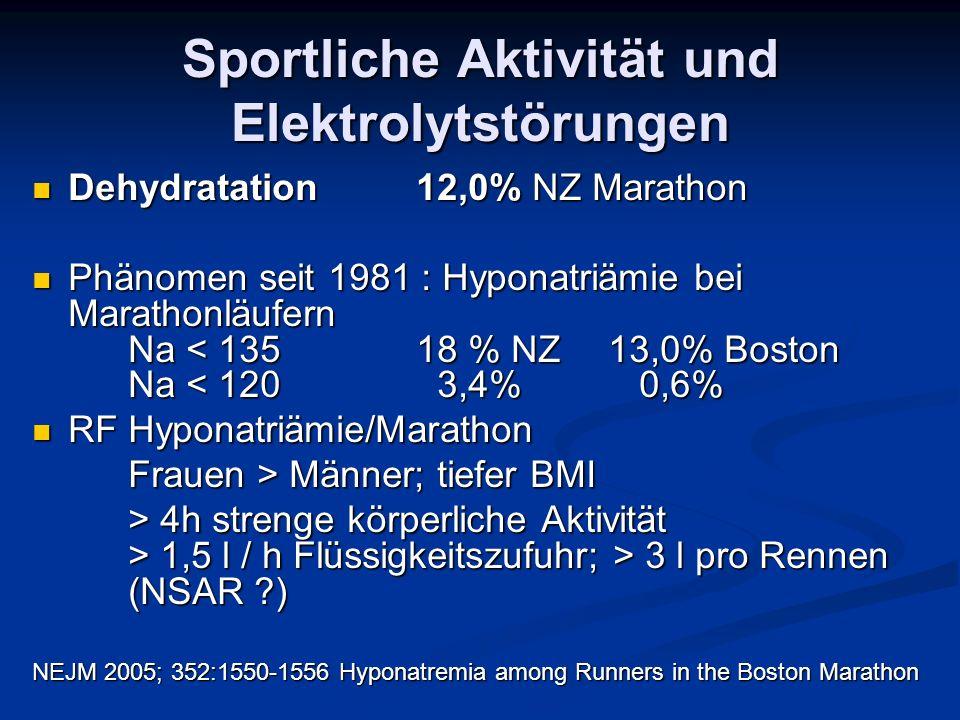 Sportliche Aktivität und Elektrolytstörungen Dehydratation12,0% NZ Marathon Dehydratation12,0% NZ Marathon Phänomen seit 1981 : Hyponatriämie bei Mara