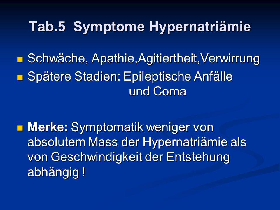 Tab.5 Symptome Hypernatriämie Schwäche, Apathie,Agitiertheit,Verwirrung Schwäche, Apathie,Agitiertheit,Verwirrung Spätere Stadien: Epileptische Anfäll