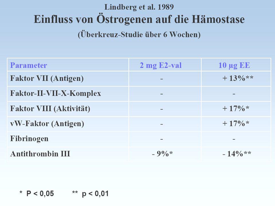 27 Hormonentzugserscheinungen im hormonfreien Intervall 1 Sulak et al.