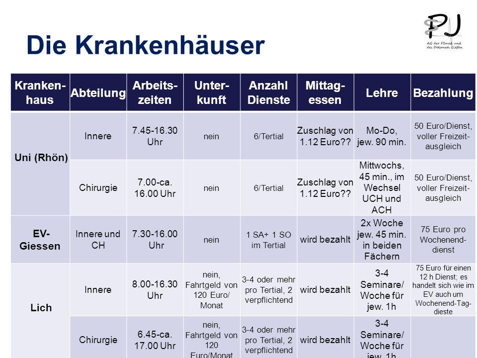 Die Krankenhäuser Kranken- haus Abteilung Arbeits- zeiten Unter- kunft Anzahl Dienste Mittag- essen LehreBezahlung Uni (Rhön) Innere 7.45-16.30 Uhr nein6/Tertial Zuschlag von 1.12 Euro .