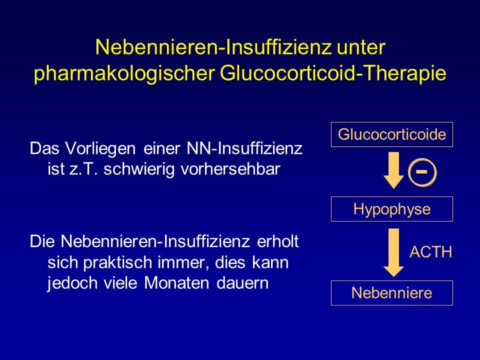Nebennieren-Insuffizienz unter pharmakologischer Glucocorticoid-Therapie Das Vorliegen einer NN-Insuffizienz ist z.T. schwierig vorhersehbar Die Neben