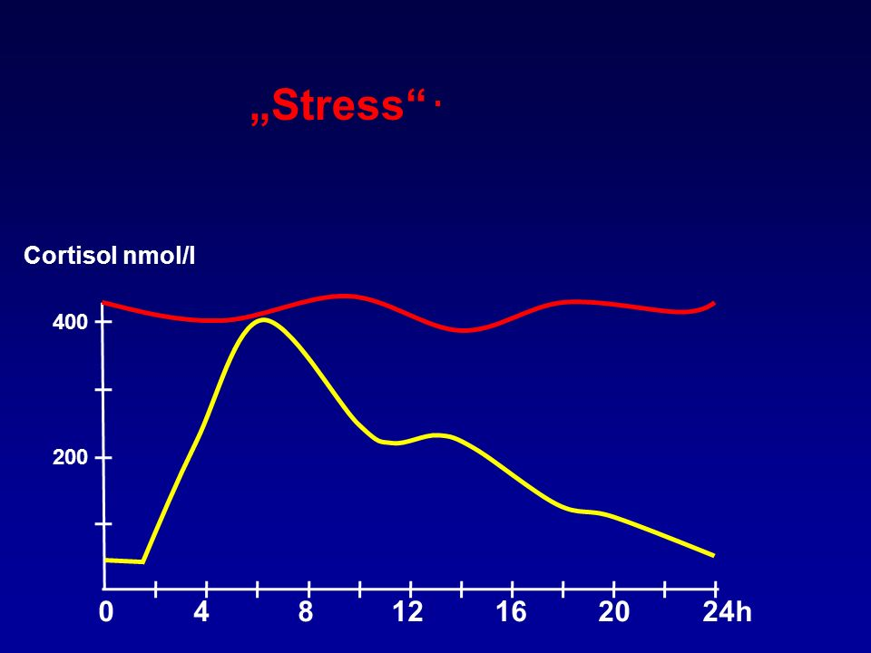 0 4 8 12 16 20 24h 200 400 Cortisol nmol/l - - Stress