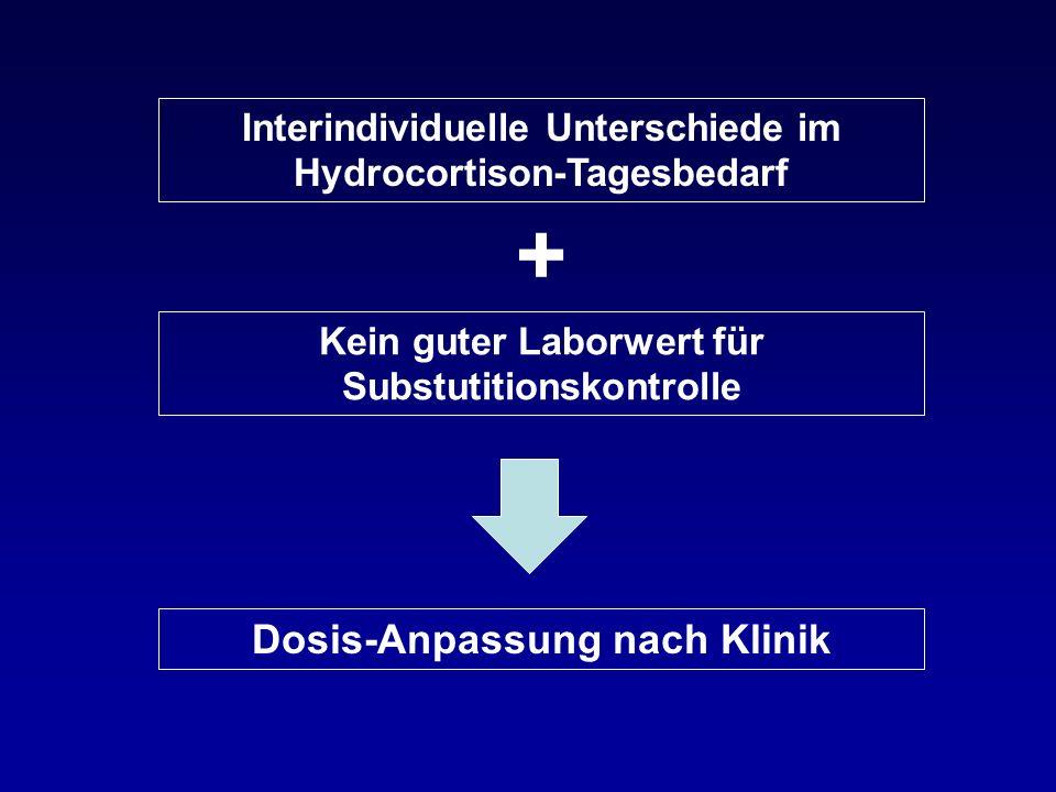 Interindividuelle Unterschiede im Hydrocortison-Tagesbedarf Kein guter Laborwert für Substutitionskontrolle Dosis-Anpassung nach Klinik +