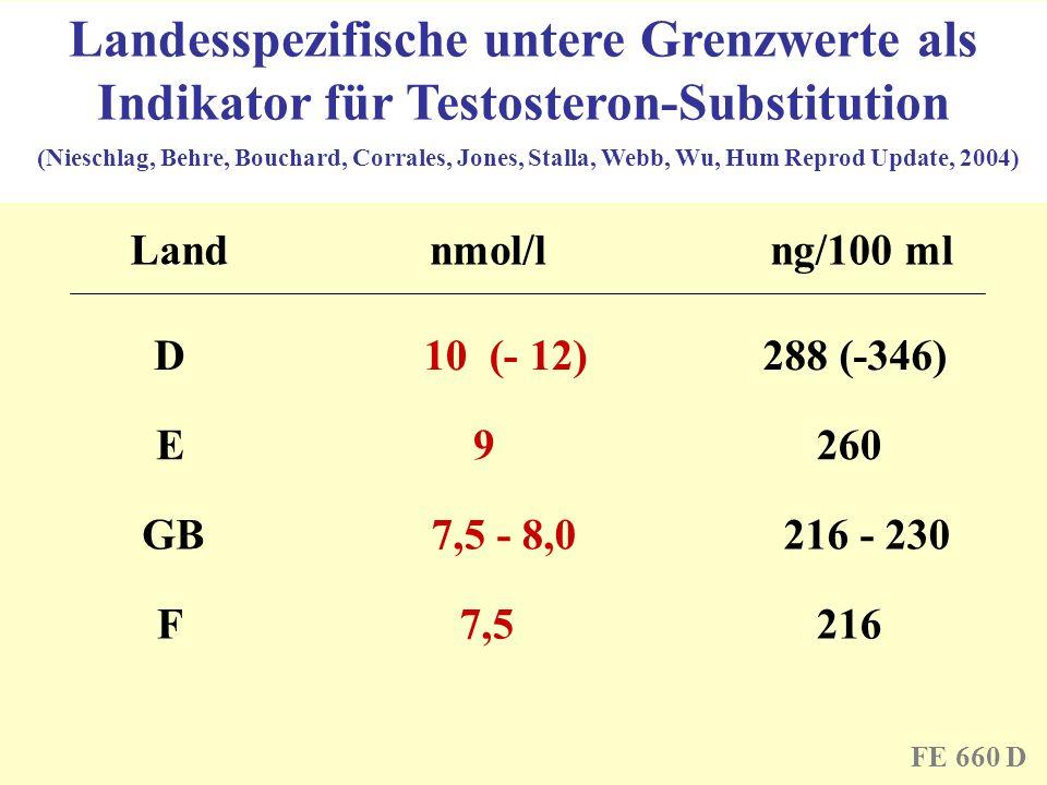 Landesspezifische untere Grenzwerte als Indikator für Testosteron-Substitution Land nmol/lng/100 ml D E GB F 10 (- 12) 9 7,5 - 8,0 7,5 288 (-346) 260
