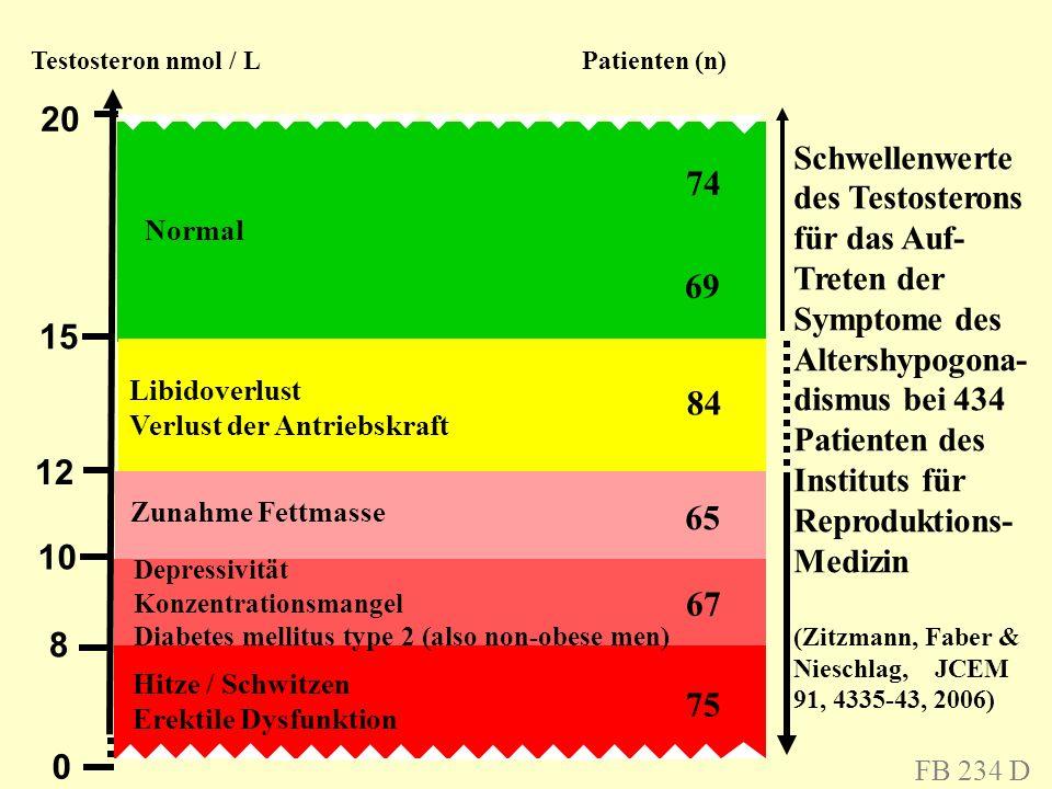 0 8 10 12 15 20 Testosteron nmol / L Patienten (n) Libidoverlust Verlust der Antriebskraft Zunahme Fettmasse Depressivität Konzentrationsmangel Diabet