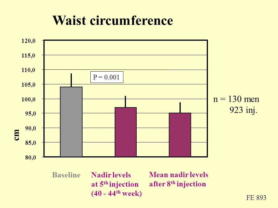 Waist circumference cm BaselineNadir levels at 5 th injection (40 - 44 th week) Mean nadir levels after 8 th injection P = 0.001 n = 130 men 923 inj.