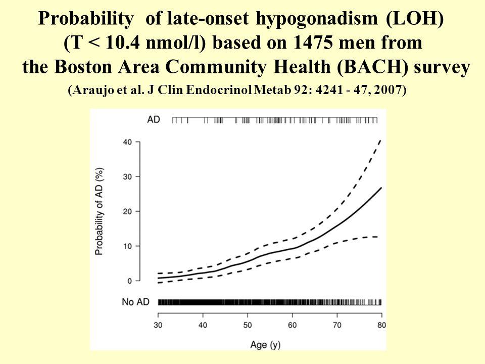 Probability of late-onset hypogonadism (LOH) (T < 10.4 nmol/l) based on 1475 men from the Boston Area Community Health (BACH) survey (Araujo et al.