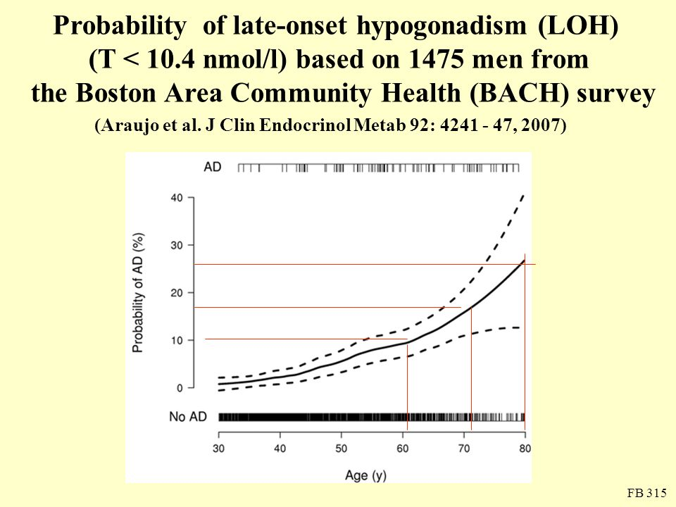 Total PSA concentrations during treatment years Total PSA (µg/L) 0.00.20.40.60.81.0 0 1 2 3 4 5 6 7 8 234567891011 Baseline