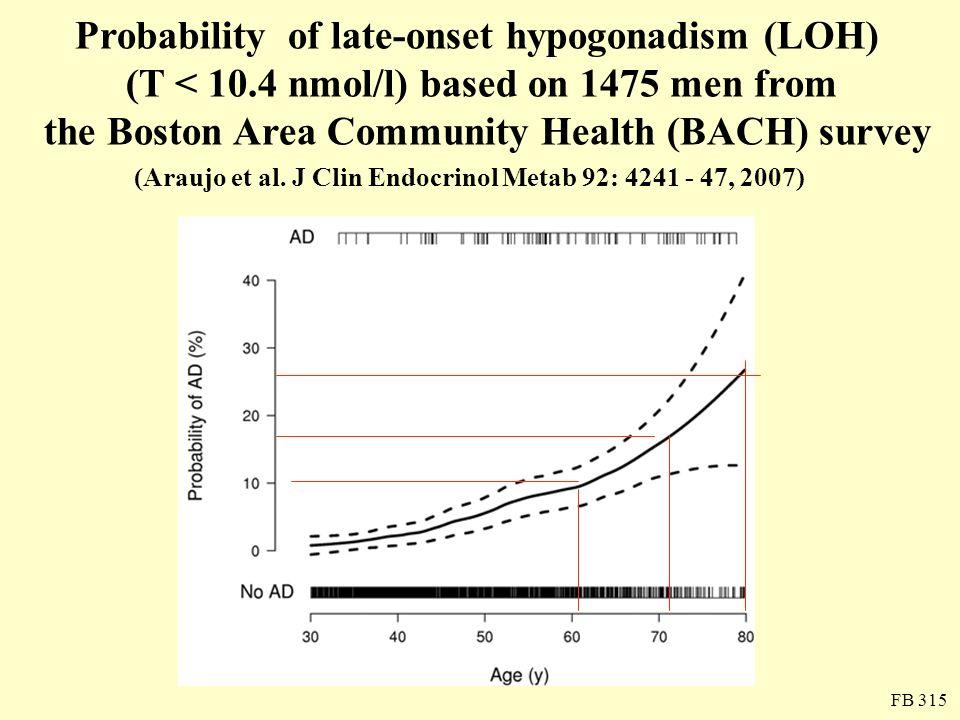 Probability of late-onset hypogonadism (LOH) (T < 10.4 nmol/l) based on 1475 men from the Boston Area Community Health (BACH) survey (Araujo et al. J