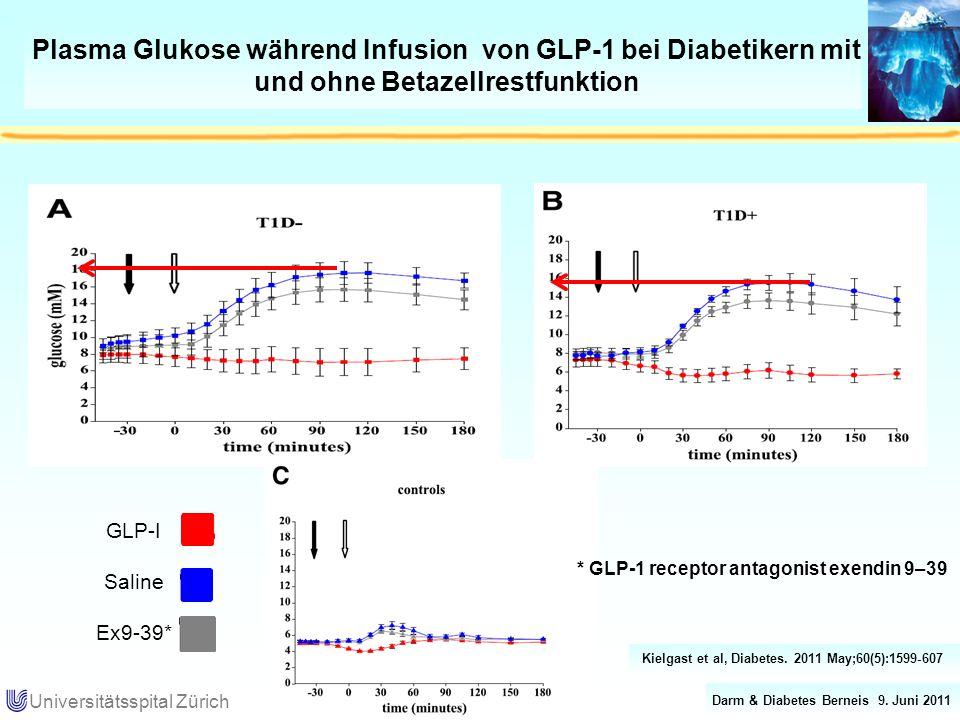 Darm & Diabetes Berneis 9. Juni 2011 Universitätsspital Zürich Plasma Glukose während Infusion von GLP-1 bei Diabetikern mit und ohne Betazellrestfunk