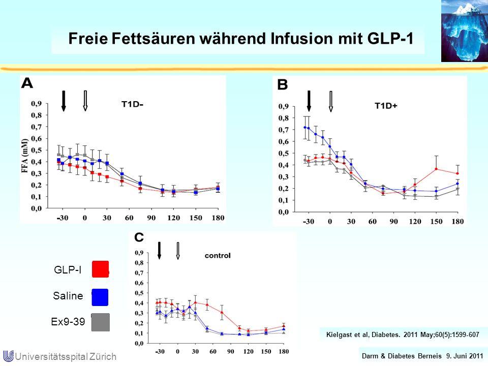 Darm & Diabetes Berneis 9. Juni 2011 Universitätsspital Zürich Freie Fettsäuren während Infusion mit GLP-1 GLP-I Saline Ex9-39 Kielgast et al, Diabete
