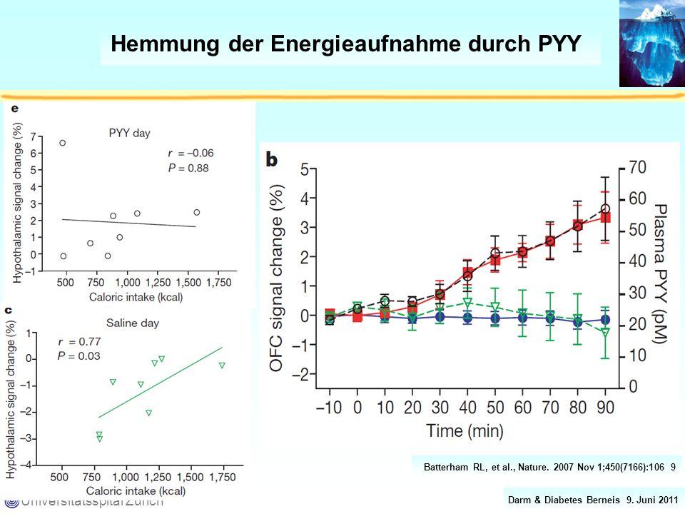 Darm & Diabetes Berneis 9. Juni 2011 Universitätsspital Zürich Hemmung der Energieaufnahme durch PYY Batterham RL, et al., Nature. 2007 Nov 1;450(7166