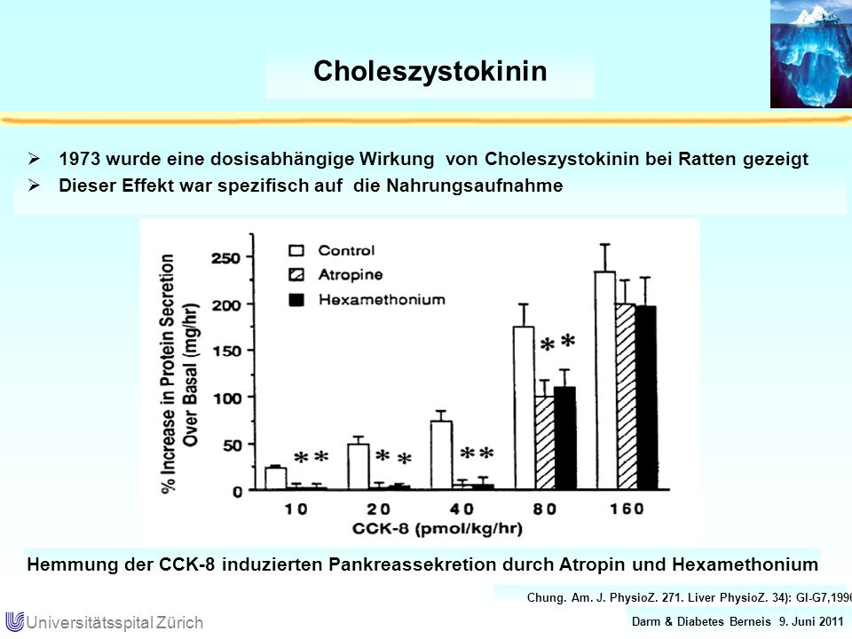 Darm & Diabetes Berneis 9. Juni 2011 Universitätsspital Zürich Choleszystokinin 1973 wurde eine dosisabhängige Wirkung von Choleszystokinin bei Ratten