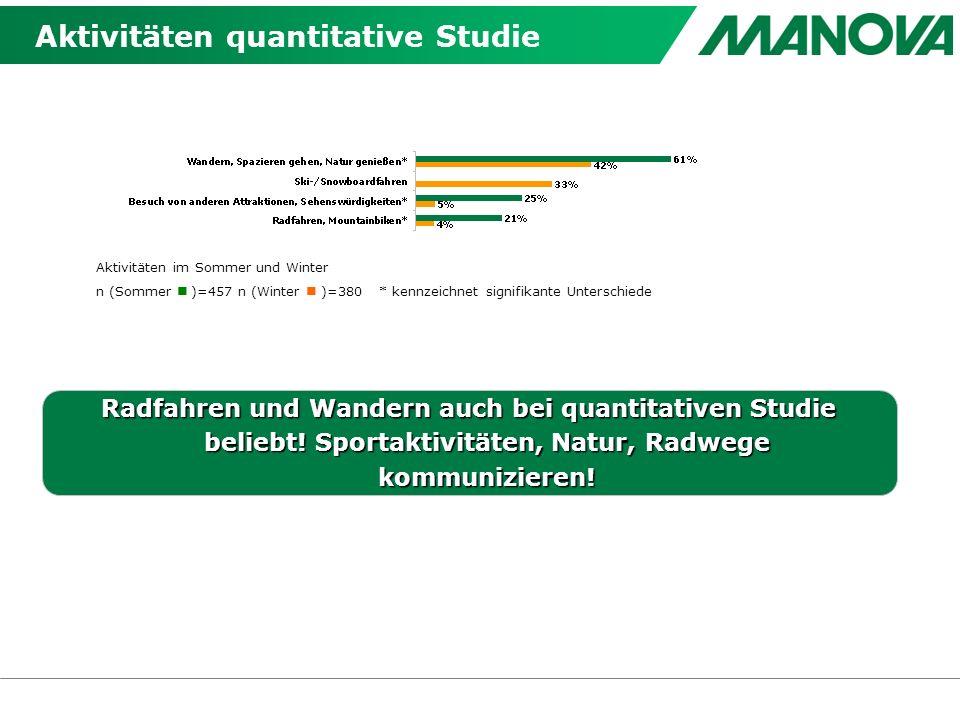 Aktivitäten quantitative Studie Radfahren und Wandern auch bei quantitativen Studie beliebt.