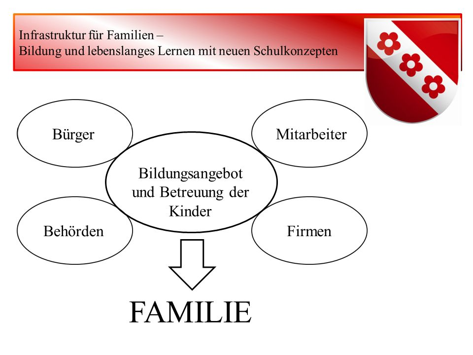 Bildungsangebot und Betreuung der Kinder Bürger Behörden Mitarbeiter Firmen FAMILIE
