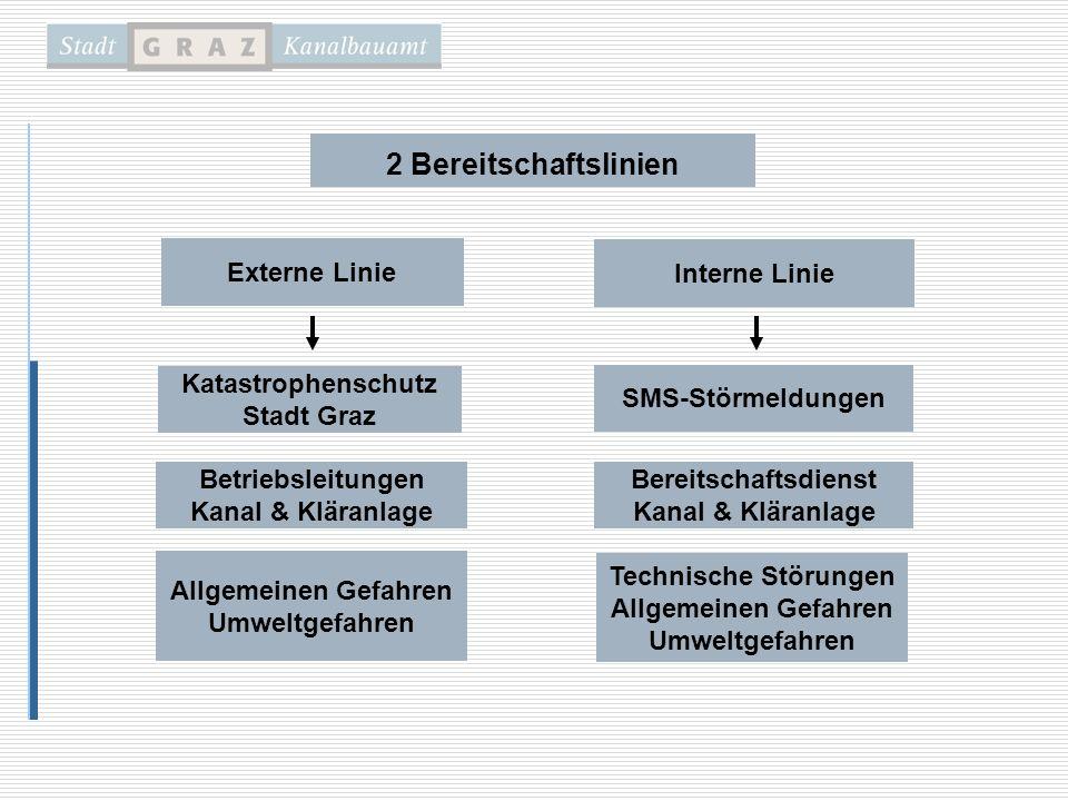 2 Bereitschaftslinien Interne Linie Externe Linie Betriebsleitungen Kanal & Kläranlage Allgemeinen Gefahren Umweltgefahren Katastrophenschutz Stadt Gr