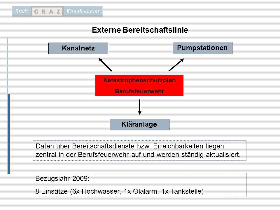 Kanalnetz Pumpstationen Kläranlage Katastrophenschutzplan Berufsfeuerwehr Daten über Bereitschaftsdienste bzw. Erreichbarkeiten liegen zentral in der