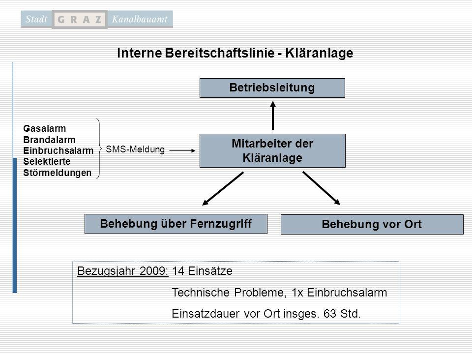 Technisch: Datenübertragung via Ethernet Modem Modem KA PLS SMS Bereitschaftsdienst - Voraussetzungen Organisatorisch: Neuregelung der Bereitschaftsdienstregelung unter Einbindung der Bediensteten im Jahr 2007 Personalaufwand Kanalbetrieb 3 MA (1x BL, 2x Spülwagen) Kläranlage 6 MA (1 x BL, 3x Schicht, 1x Elektriker, 1x Pumpstation) Kosten: Bezugsjahr 2009: ~ 50.000.- (Bereitschaft + Überstunden)