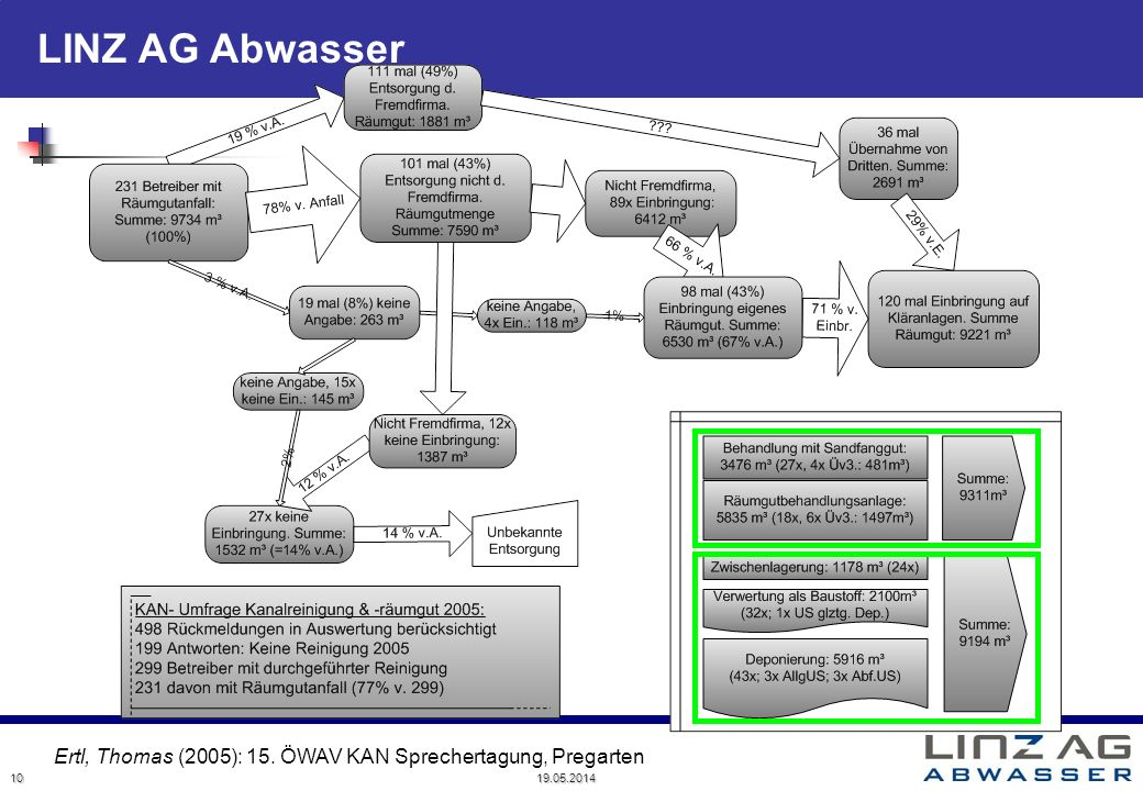 LINZ AG Abwasser 19.05.2014 10 Ertl, Thomas (2005): 15. ÖWAV KAN Sprechertagung, Pregarten