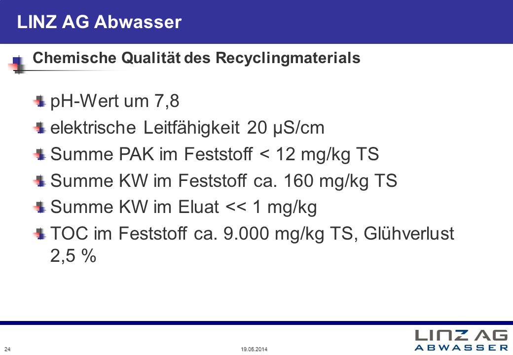 LINZ AG Abwasser Chemische Qualität des Recyclingmaterials 24 19.05.2014 pH-Wert um 7,8 elektrische Leitfähigkeit 20 µS/cm Summe PAK im Feststoff < 12
