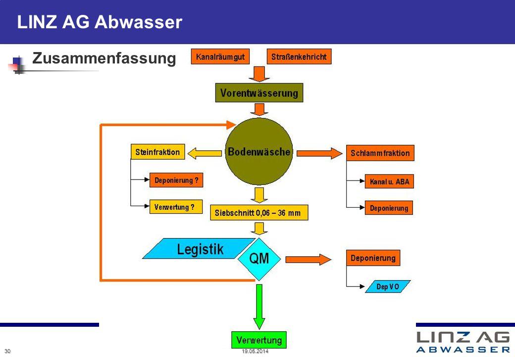 LINZ AG Abwasser 30 19.05.2014 Zusammenfassung