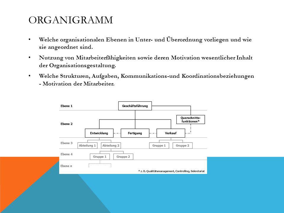 ORGANIGRAMM Welche organisationalen Ebenen in Unter- und Überordnung vorliegen und wie sie angeordnet sind.