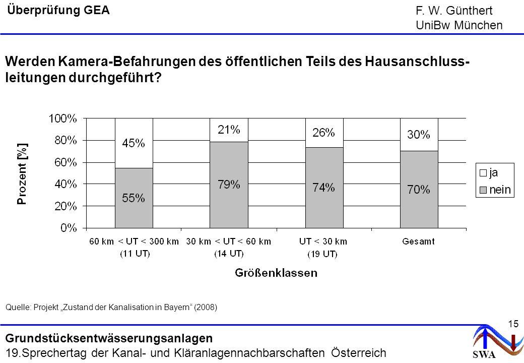 SWA F. W. Günthert UniBw München Grundstücksentwässerungsanlagen 19.Sprechertag der Kanal- und Kläranlagennachbarschaften Österreich 15 Überprüfung GE