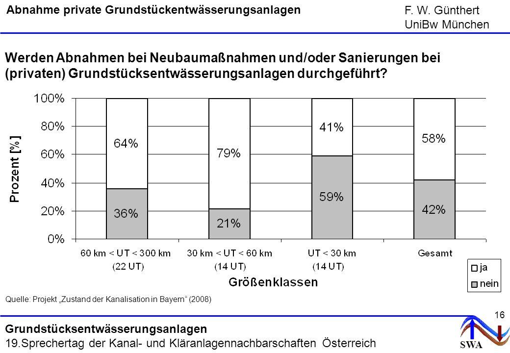 SWA F. W. Günthert UniBw München Grundstücksentwässerungsanlagen 19.Sprechertag der Kanal- und Kläranlagennachbarschaften Österreich 16 Abnahme privat