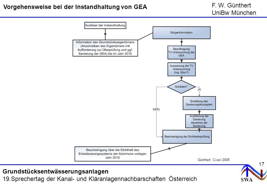 SWA F. W. Günthert UniBw München Grundstücksentwässerungsanlagen 19.Sprechertag der Kanal- und Kläranlagennachbarschaften Österreich 17 Vorgehensweise