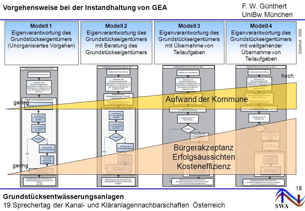 SWA F. W. Günthert UniBw München Grundstücksentwässerungsanlagen 19.Sprechertag der Kanal- und Kläranlagennachbarschaften Österreich 18 Modell 1 Eigen