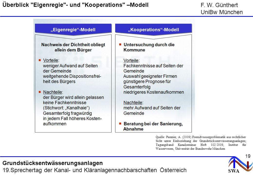 SWA F. W. Günthert UniBw München Grundstücksentwässerungsanlagen 19.Sprechertag der Kanal- und Kläranlagennachbarschaften Österreich 19 Überblick