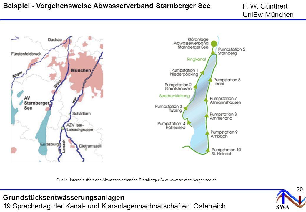 SWA F. W. Günthert UniBw München Grundstücksentwässerungsanlagen 19.Sprechertag der Kanal- und Kläranlagennachbarschaften Österreich 20 Beispiel - Vor
