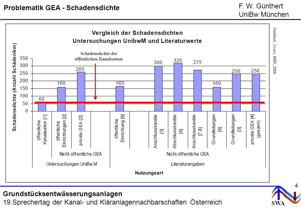 SWA F. W. Günthert UniBw München Grundstücksentwässerungsanlagen 19.Sprechertag der Kanal- und Kläranlagennachbarschaften Österreich 4 Günthert, Cvaci
