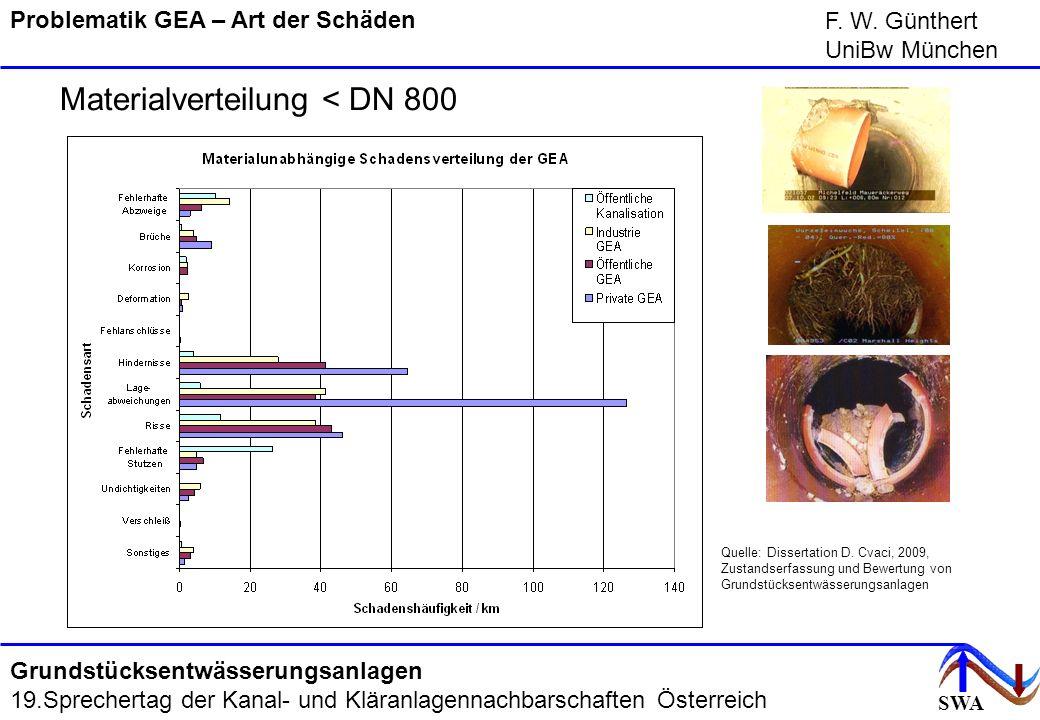 SWA F. W. Günthert UniBw München Grundstücksentwässerungsanlagen 19.Sprechertag der Kanal- und Kläranlagennachbarschaften Österreich Materialverteilun