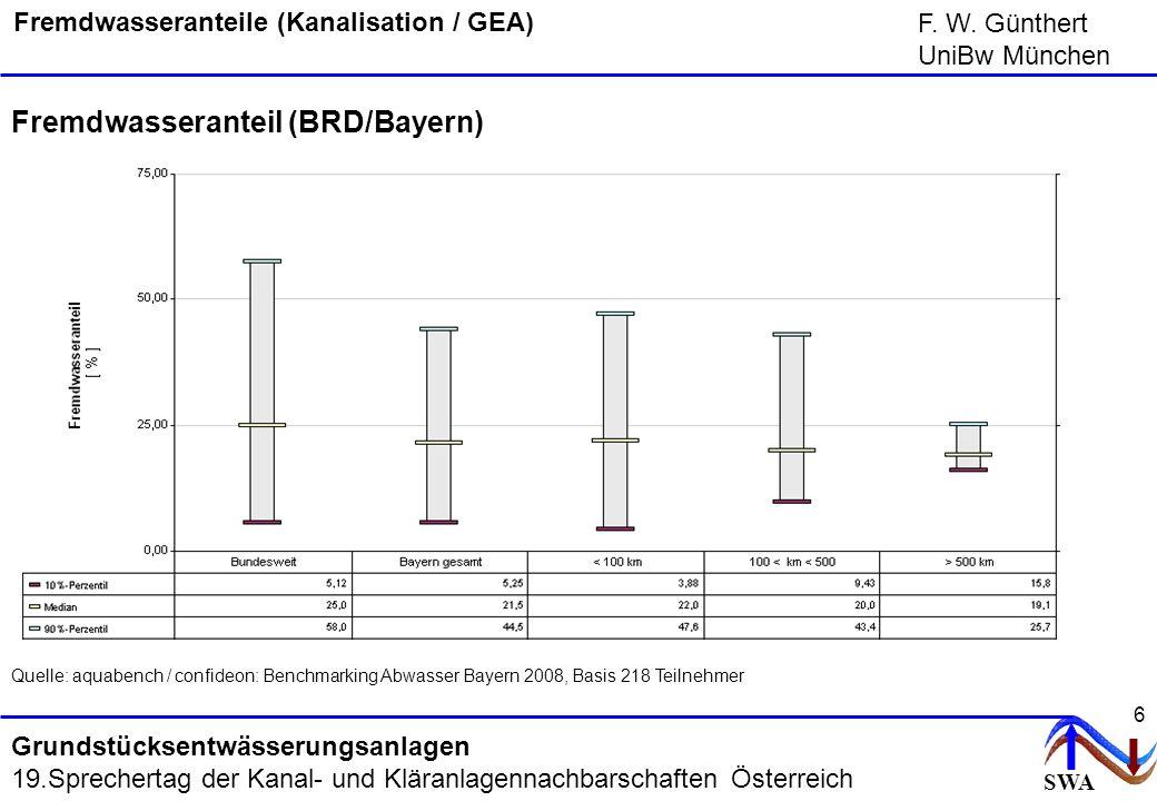 SWA F. W. Günthert UniBw München Grundstücksentwässerungsanlagen 19.Sprechertag der Kanal- und Kläranlagennachbarschaften Österreich 6 Fremdwasserante