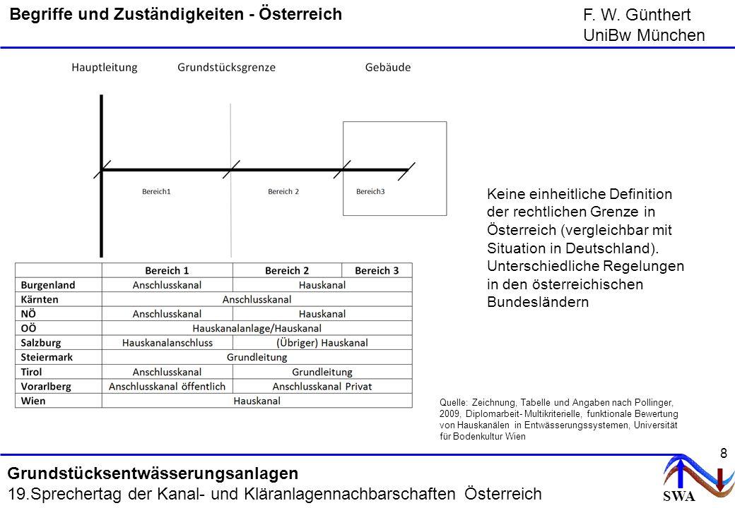 SWA F. W. Günthert UniBw München Grundstücksentwässerungsanlagen 19.Sprechertag der Kanal- und Kläranlagennachbarschaften Österreich 8 Begriffe und Zu