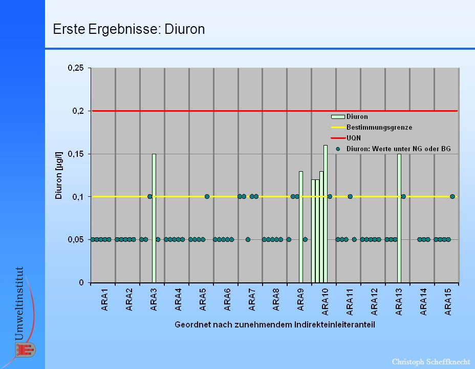 Christoph Scheffknecht Erste Ergebnisse: Diuron