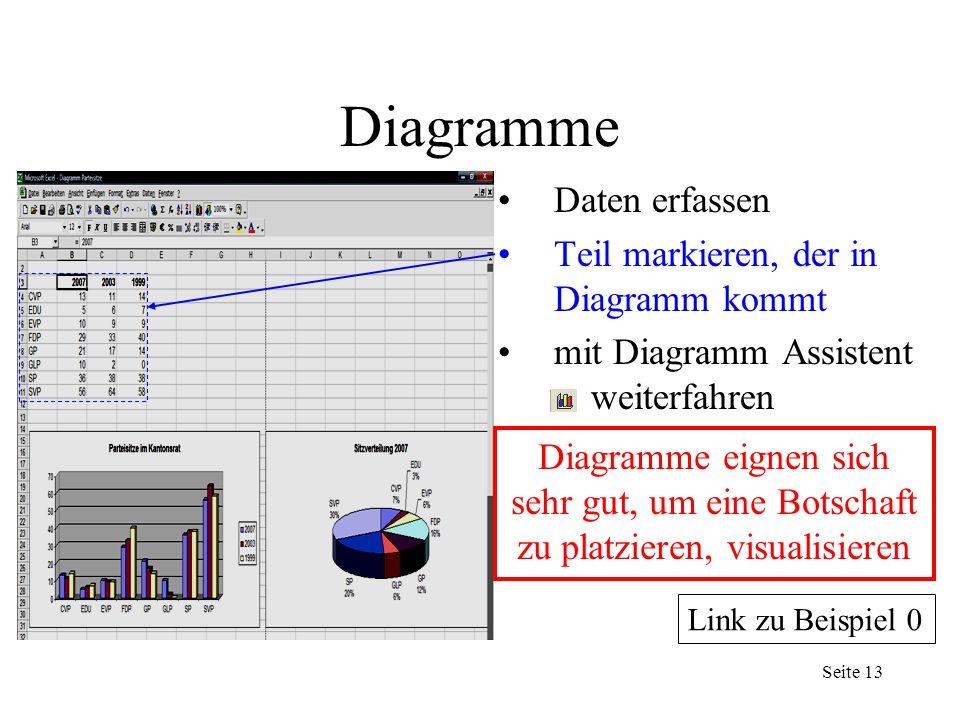 Seite 5 Diagramme Daten erfassen Teil markieren, der in Diagramm kommt mit Diagramm Assistent weiterfahren Seite 13 Diagramme eignen sich sehr gut, um eine Botschaft zu platzieren, visualisieren Link zu Beispiel 0