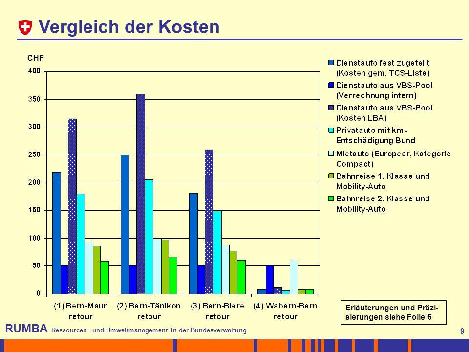 9 RUMBA Ressourcen- und Umweltmanagement in der Bundesverwaltung 9 Vergleich der Kosten CHF Erläuterungen und Präzi- sierungen siehe Folie 6