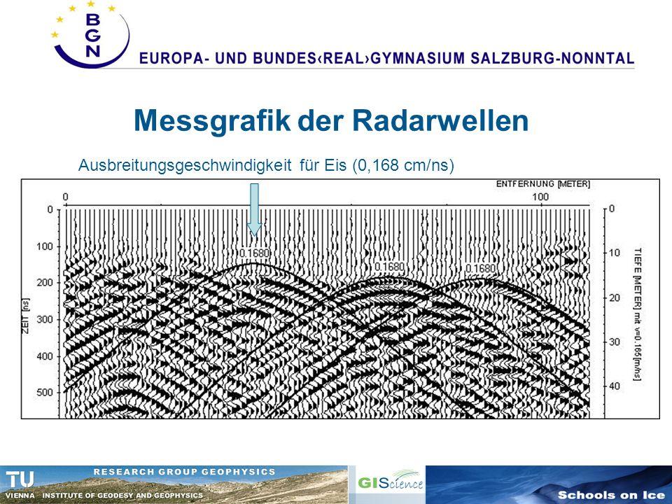 Messgrafik der Radarwellen Ausbreitungsgeschwindigkeit für Eis (0,168 cm/ns)