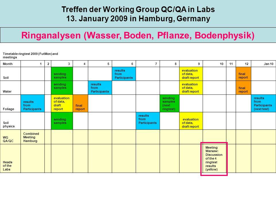 Es wird dringend die vollständige Liste aller Labore, die in FutMon Analysen durchführen, benötigt!!.