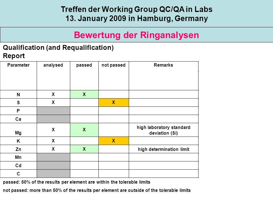 Topic 1 Bewertung der Ringanalysen Treffen der Working Group QC/QA in Labs 13.